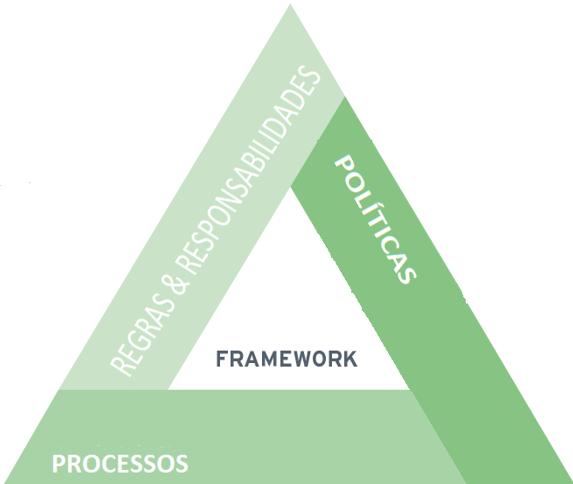 Framework: Políticas, processos, papéis e responsabilidades